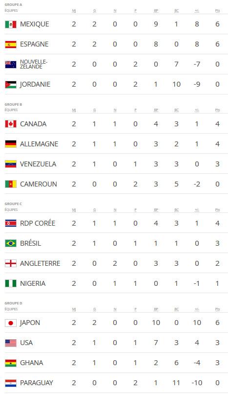 Coupe du Monde U17 - MEXIQUE et ESPAGNE qualifiés après deux journées, le JAPON en bonne voie