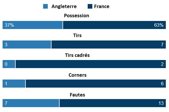 Bleues - ANGLETERRE - FRANCE, un 0-0 sans relief