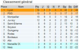 #D1F - J6 : bilan : Le PSG remporte le match au sommet, SOYAUX et l'OM ont du répondant