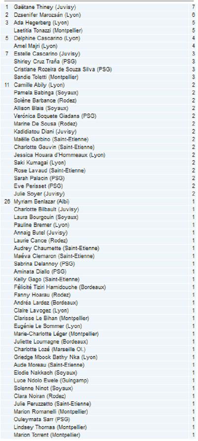 #D1F - J6 : Le classement des passeuses : THINEY dépasse MAROZSAN
