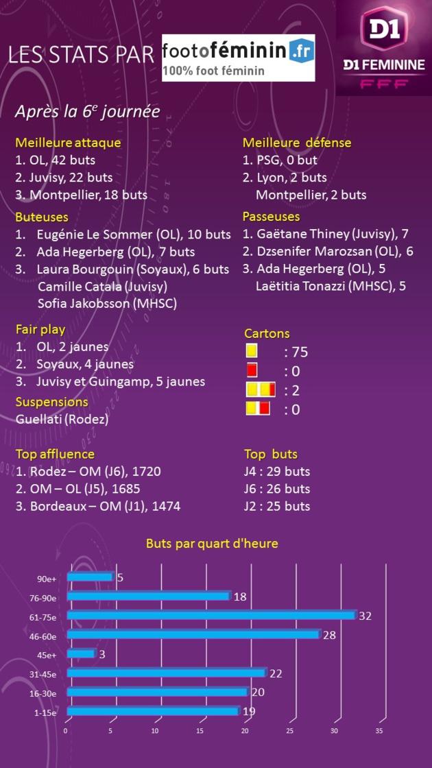 #D1F - Les stats après la 6e journée