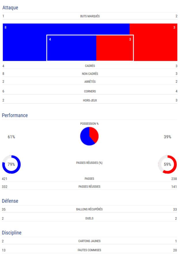 #WEURO2017 - Groupe B : premier succès historique pour la RUSSIE