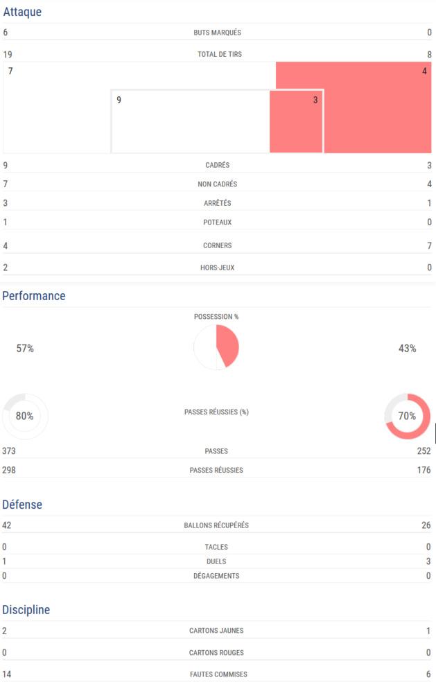 #WEURO2017 - Groupe D : L'ANGLETERRE douche l'ECOSSE