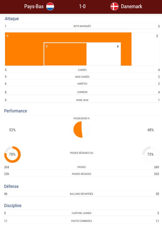 #WEURO2017 - Groupe A : Les PAYS-BAS sur la voie de la qualification