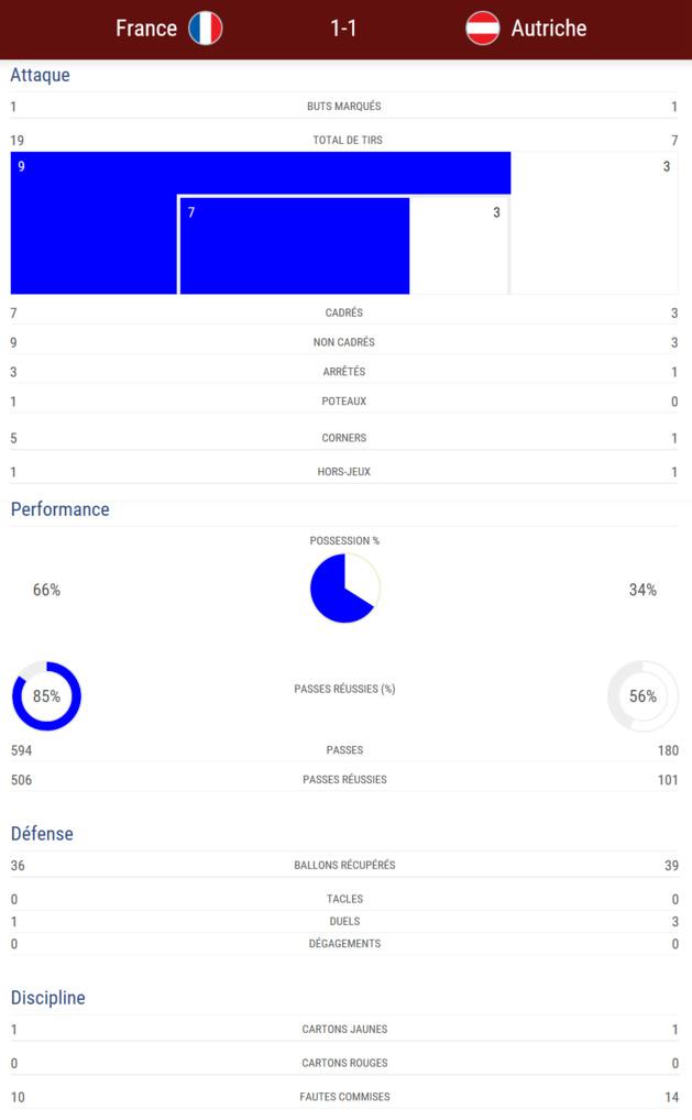#WEURO2017 - Groupe C : Les Bleues accrochées par l'AUTRICHE