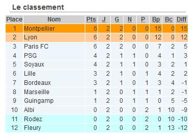 #D1F - J2 : MONTPELLIER déroule, PARIS FC et SOYAUX confirment, BORDEAUX rebondit
