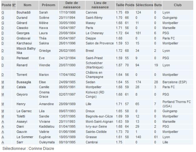 Bleues - Premier test pour Corinne DIACRE face au CHILI (21h00)