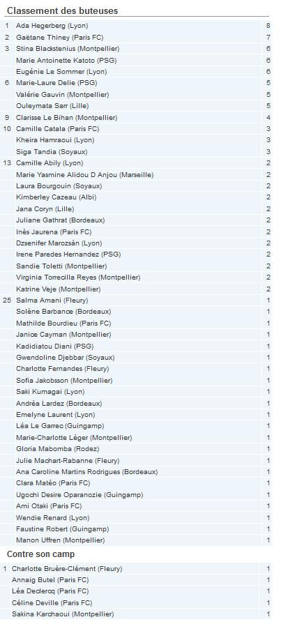 #D1F - Le classement des buteuses avant la 6e journée