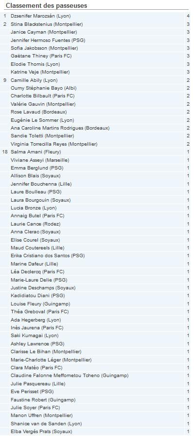 #D1F - Le classement des passeuses avant la 6e journée