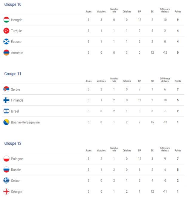 U19 (Qualifications Euro) - Les équipes pour le Tour Elite et les chapeaux