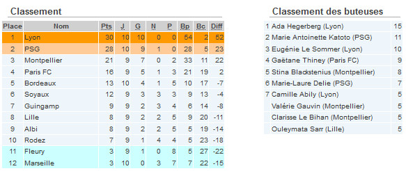 #D1F - J10 : L'OL et le PSG restent sur leur position