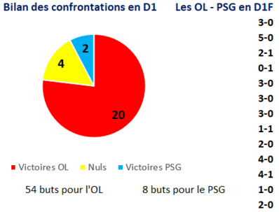 #D1F - Eve PERISSET : « Le principal : Faire de bonnes performances avec le PSG »