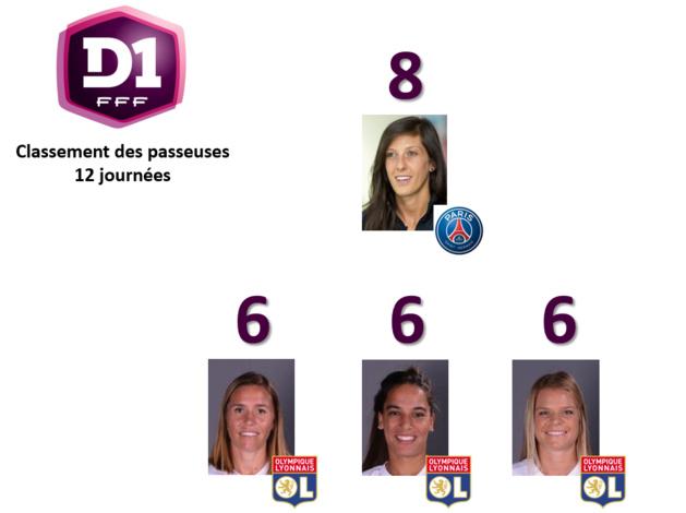 #D1F - J12 : Jennifer HERMOSO maintient le cap chez les passeuses
