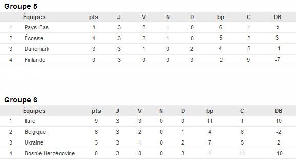 Euro 19 ans : les qualifiés connus