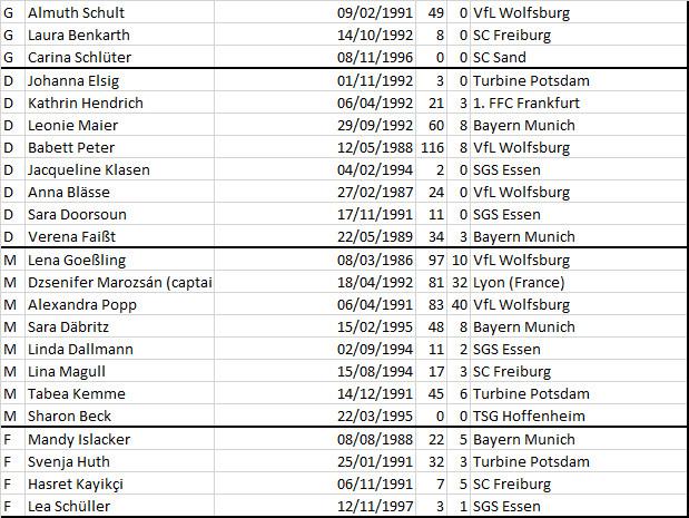 SHEBELIEVES Cup - Les listes des adversaires