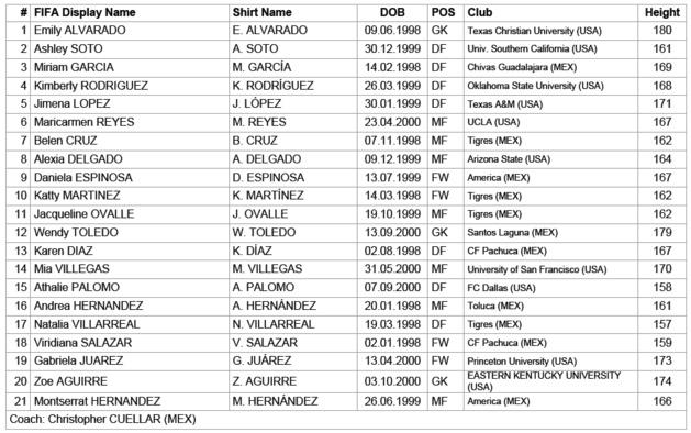 Coupe du Monde U20 - Présentation du Groupe B : Relevé et (très) ouvert