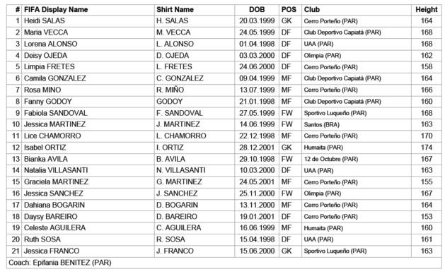 Coupe du Monde U20 - Présentation du Groupe C : Un favori passera à la trappe