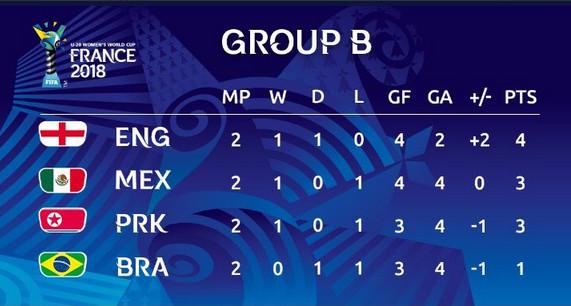 #U20WWC - J3 : Les enjeux de la dernière journée des groupes A et B
