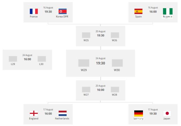 #U20WWC - Le tableau complet de la phase finale