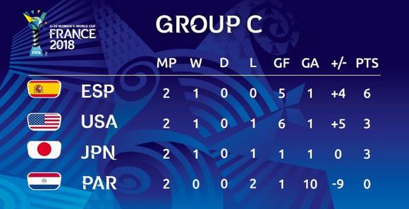 #U20WWC - J3 : Les enjeux de la dernière journée des groupes C et D