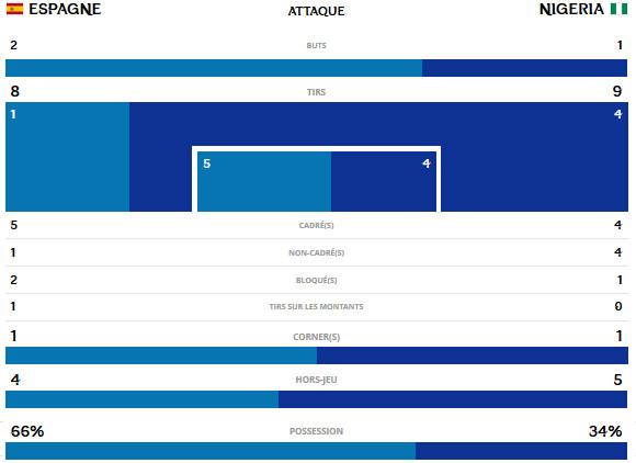 #U20WWC - L'ESPAGNE première qualifiée