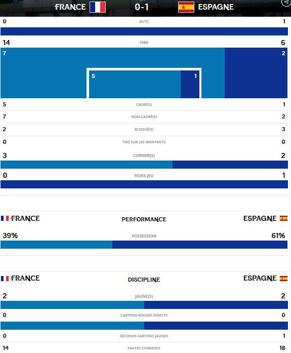 #U20WWC - Les Bleuettes arrêtées net par l'ESPAGNE