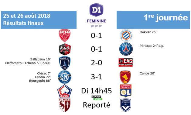 #D1F - J1 : SOYAUX et PFC devant, PSG et MONTPELLIER dans la difficulté