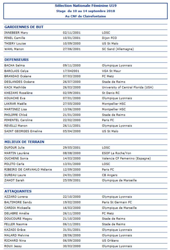 U19 - La première liste pour la rentrée
