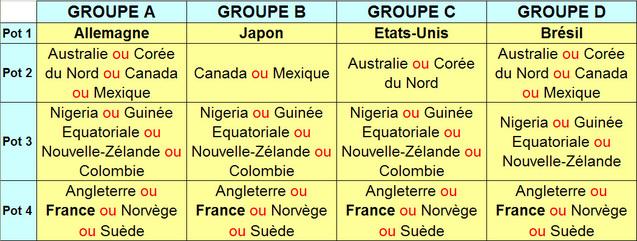 Tirage au sort Coupe du Monde 2011 : mode d'emploi
