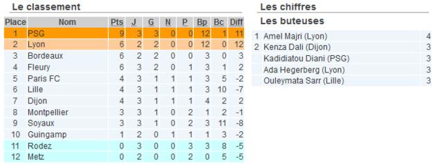 #D1F - J3 : PARIS rit, MONPELLIER grimace, FLEURY, BORDEAUX et DIJON sourient