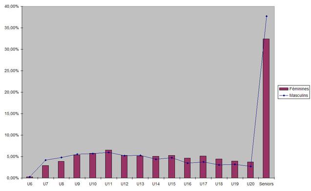 Un schéma cohérent expose ici les ratios de licencié(e)s en 2009-2010