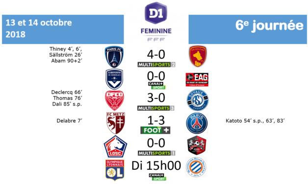 #D1F - J6 : Le résumé de la journée
