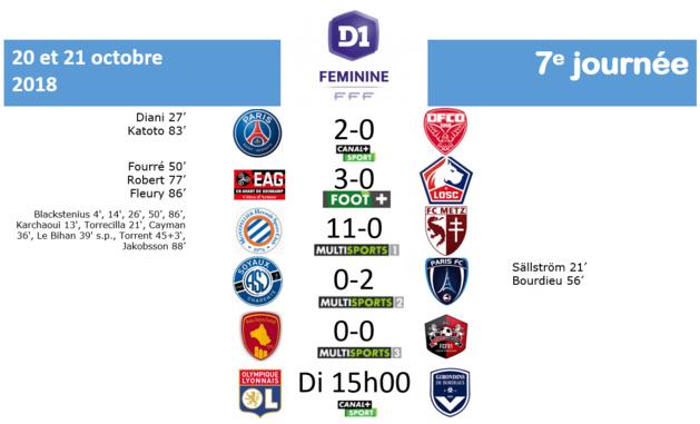 #D1F - J7 : le résumé de la journée