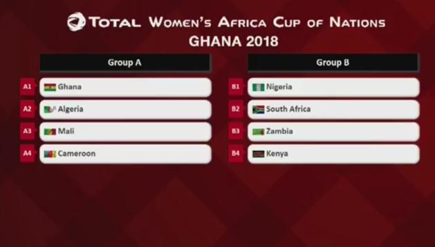 #FIFAWWC (CAF) - Le tirage au sort de la phase finale de la CAN effectué