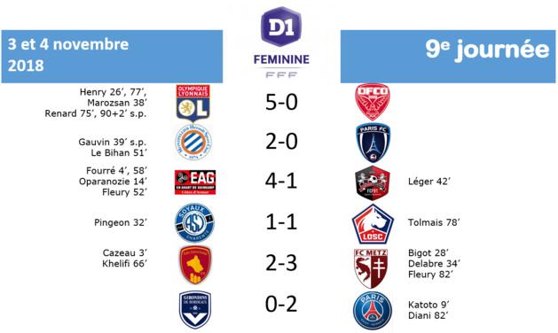 #D1F - RESULTATS J9 : BORDEAUX - PSG : 0-2