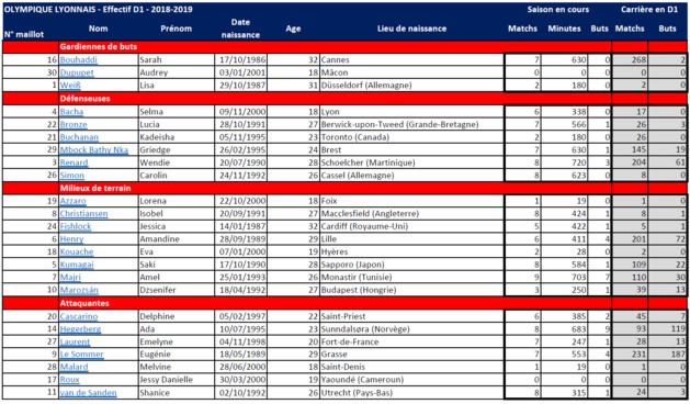 #D1F #PSGOL - PSG - LYON : ce qu'il faut retenir avant le choc