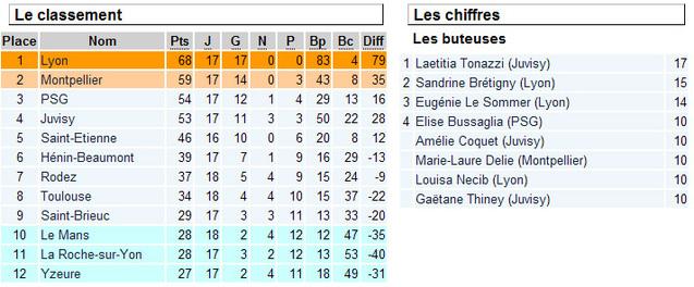D1 : Lyon profite de la défaite de Montpellier à Juvisy