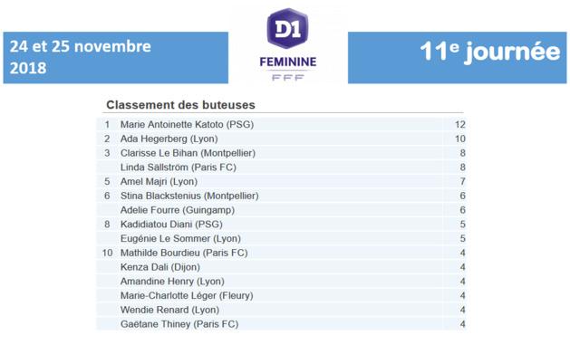 #D1F - J11 : Le résumé de la journée. METZ sort de la zone de relégation, MONTPELLIER de retour dans le top4