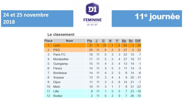 #D1F - J12 : début des matchs retour, on repart pour un tour