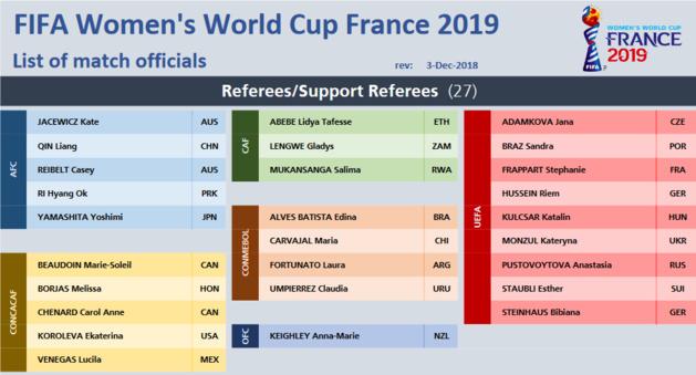 #FIFAWWC - Deux arbitres françaises sélectionnées pour la Coupe du Monde