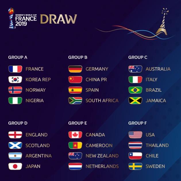 #FIFAWWC - Le tirage au sort : COREE DU SUD, NORVEGE et NIGERIA pour les Bleues