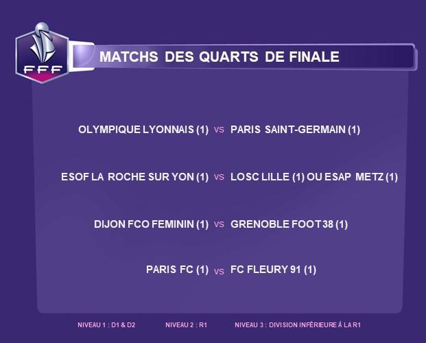 Coupe de France - Le tirage des quarts : OL - PSG à l'affiche