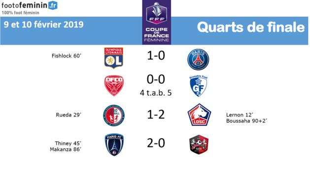 Coupe de France (quarts) : PARIS FC et LOSC rejoignent l'OL et GRENOBLE dans le dernier carré