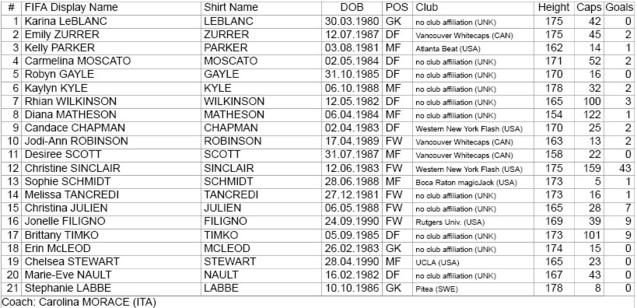 Les 336 joueuses du Mondial connues