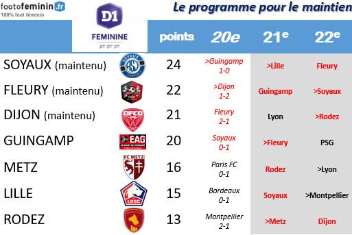 #D1F - J20 : trois équipes supplémentaires maintenues, quatre à la lutte