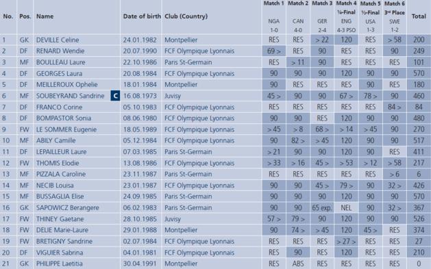 Bleues - L'annonce de la liste pour la Coupe du Monde : 3 précédents et 3 formules différentes