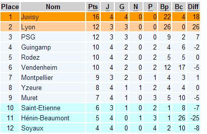 D1 : la fête du foot à Guingamp, nouveau test pour Juvisy