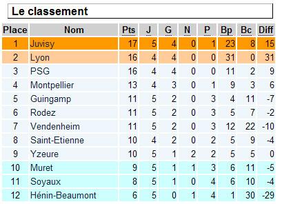 D1 : Saint-Etienne crée la sensation