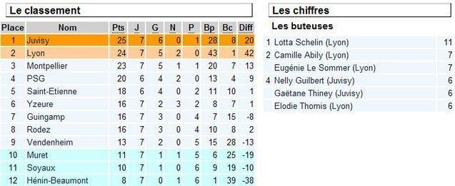 D1 - un derby francilien de haute volée