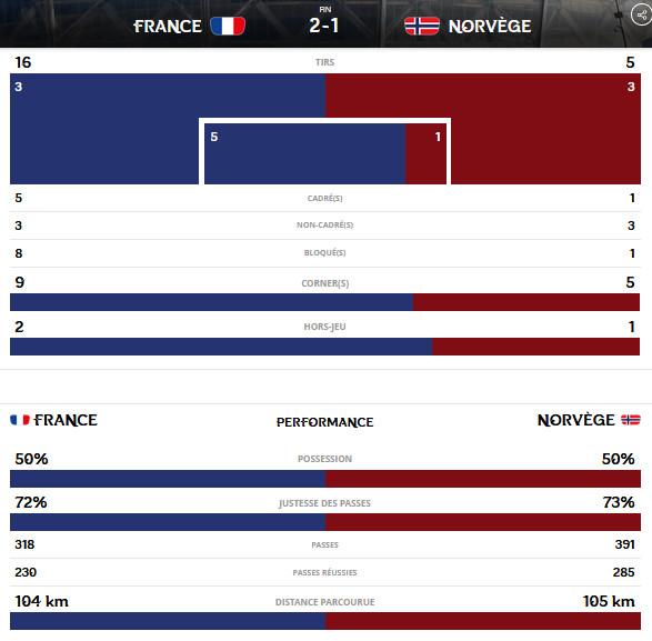 Bleues - FRANCE - NORVEGE - les chiffres : record d'audience